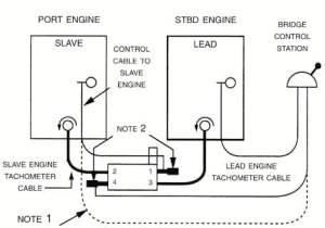 Marine Engine Synchronizer  Glendinning Controls