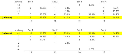 Breakdown of Serve and Receive Rotations vs. Michigan St.