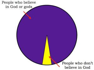 Pie chart showing C.S. Lewis' breakdown of humanity into those who believe in God or gods and those who don't. Those who don't are a minority.