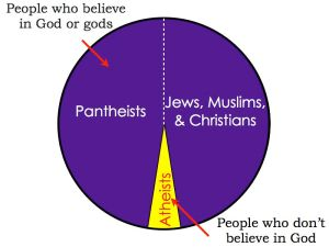 "Pie chart showing the label of ""Jews, Muslims, and Christians"" for the other part of people who believe in God or gods."