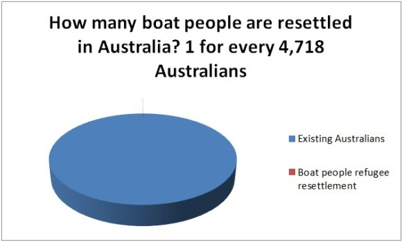 How many boat people resettle in Australia