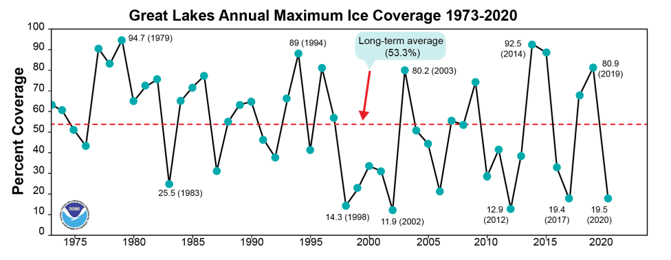 Great Lakes Ice Coverage Averages