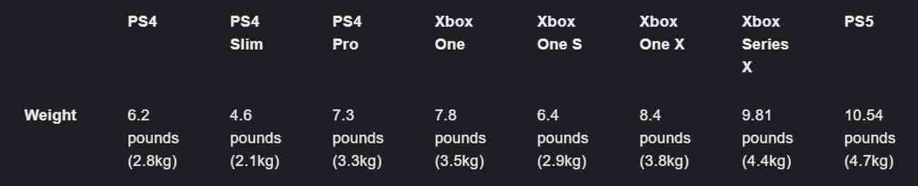 PS5 weight