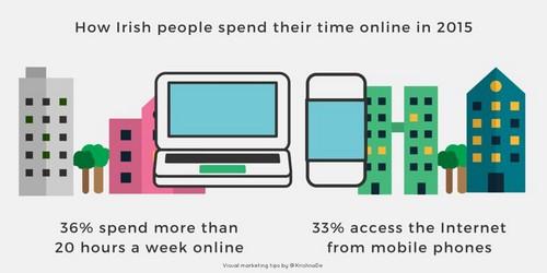 Fastest Internet Speeds Ireland