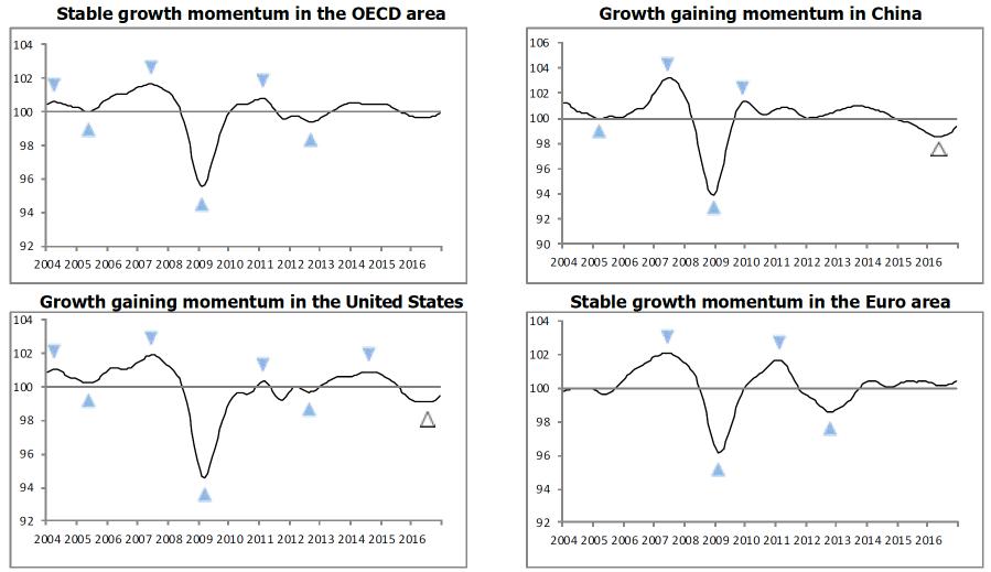 OECD_CLI_Feb2017