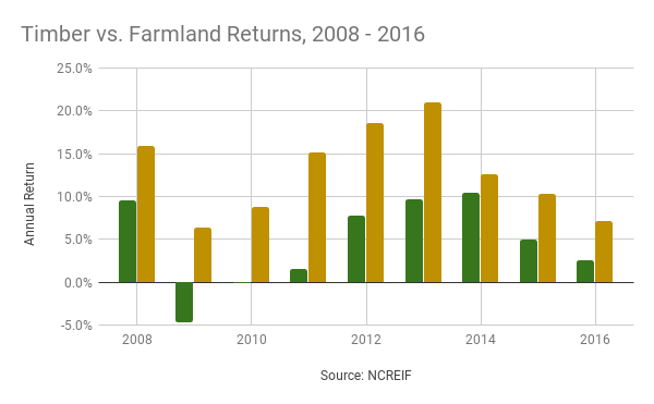 FNL_Timberland+Farmland_2008-2016_GazetteNY18