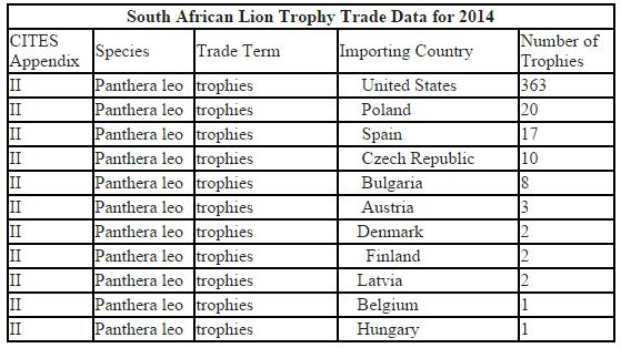 South African Lion Trophy Trade Data for 2014, Humane Society International (HSI)