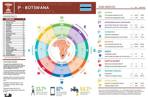 Prosperity Botswana