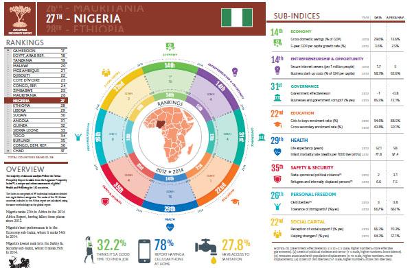 Prosperity Nigeria