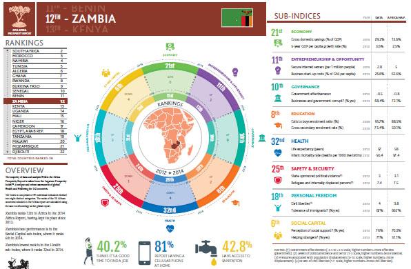 Prosperity Zambia