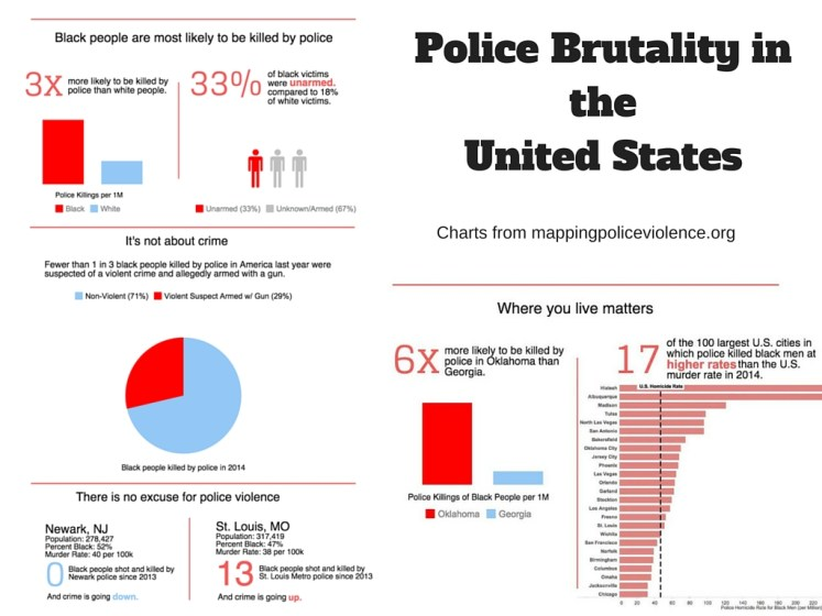 Police Brutality in the United States slide
