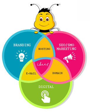 Why Does Your Business Need Branding Services?