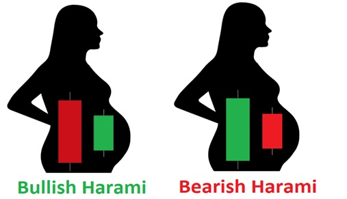 Harami Candlestick Pattern