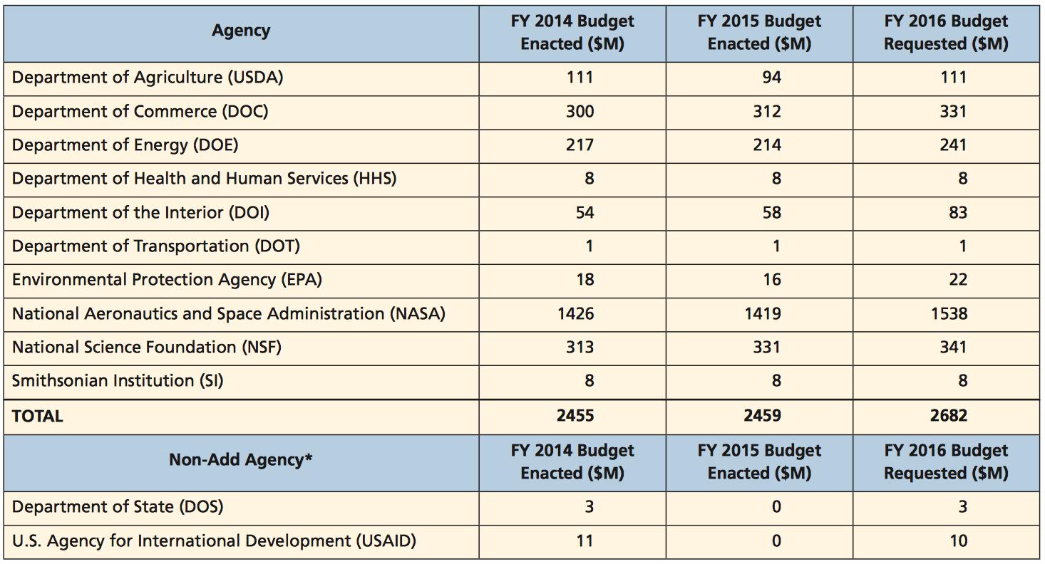 14–16 Budget