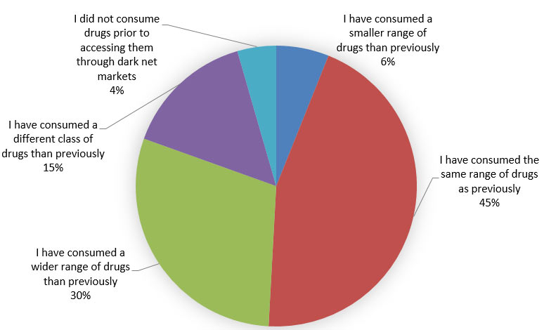 How has accessing drugs through darknet markets affected the range of drugs you have consumed?