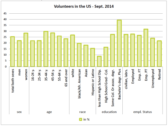 voluntarism in usa