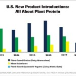 2018 PTT fwp - Consumer Demand Spurs Innovation in Protein Based Products