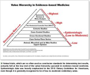 2018 SSC/John White - High-Value Evidentiary Studies Refute the Correlation Between Added Sugar and Obesity