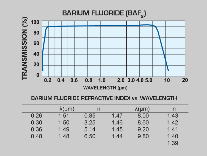 Barium Fluoride (BaF2) windows and Barium Fluoride (BaF2) lenses