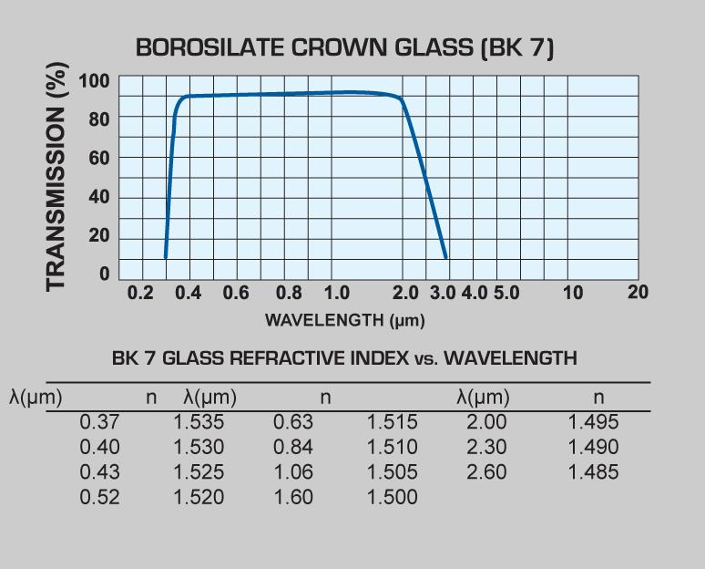 Borosilicate Crown Glass (BK7) windows and Borosilicate Crown Glass (BK7) lenses