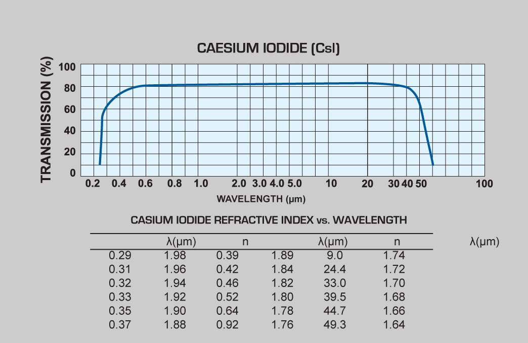Caesium Iodide (CsI) windows and Caesium Iodide (CsI) lenses