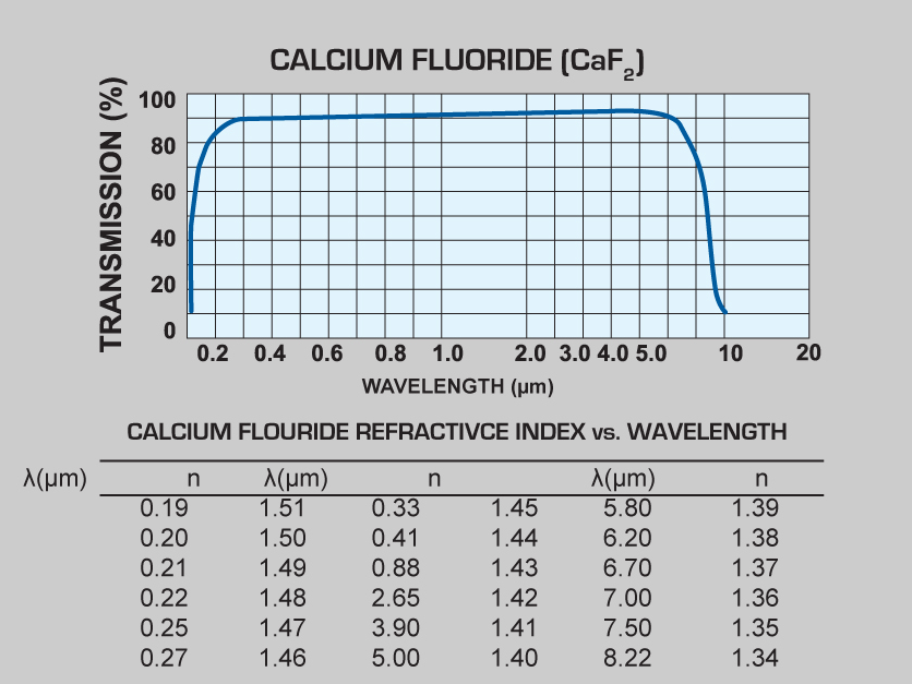 Calcium Fluoride (CaF2) windows and Calcium Fluoride (CaF2) lenses