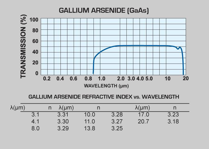 Gallium Arsenide (GaAs) windows and Gallium Arsenide (GaAs) lenses