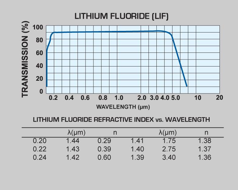 Lithium Fluoride (LiF) windows and Lithium Fluoride (LiF) lenses