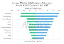 Tricks to use for your mobile data to last longer than usual