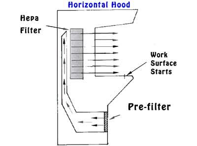 Aseptic Technique Key Points Laminar Flow Hood Principles