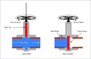 Manual Valve Actuators Selection Guide | Engineering360