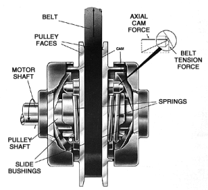 VBelt Pulleys Selection Guide | Engineering360