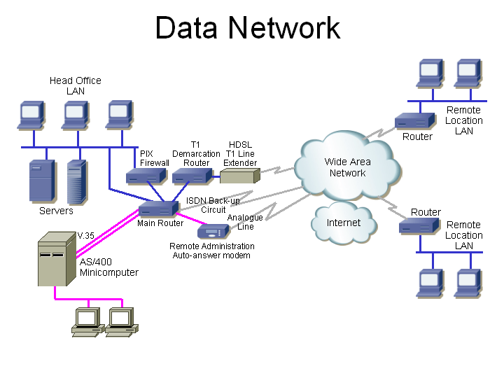Image result for what is computer network, define its types