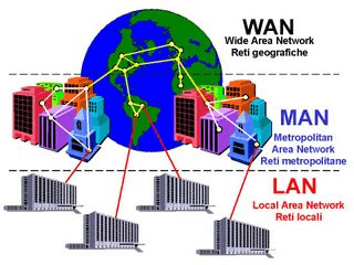 Image result for network diagram lan man wan