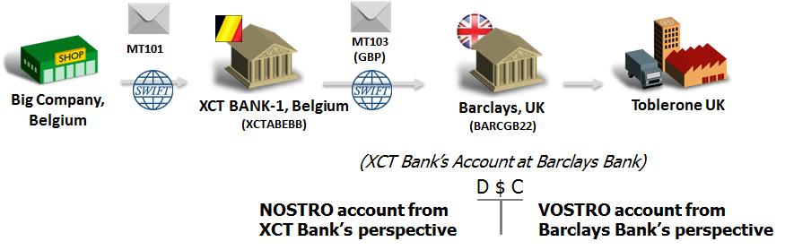 Correspondent_Banking_(NostroVostro)