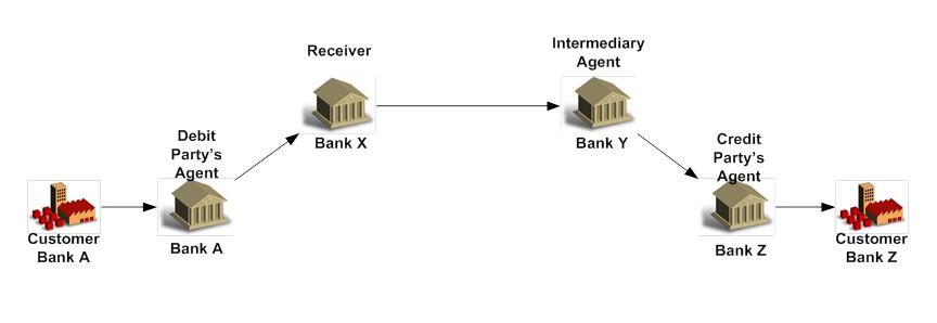 Settlement_Method_Serial