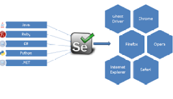 Handle Browser Notification using Selenium - GlobalSQA