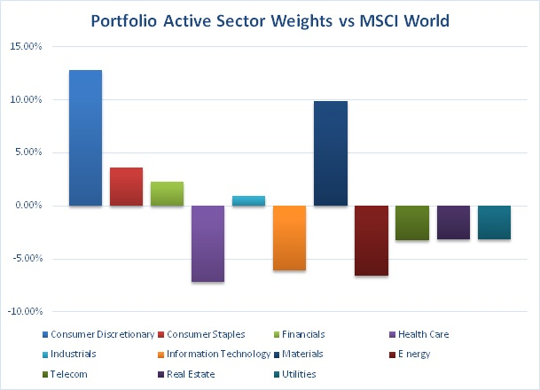active_sector_weights