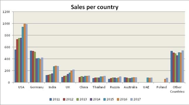 Huhta_Sales_percountry