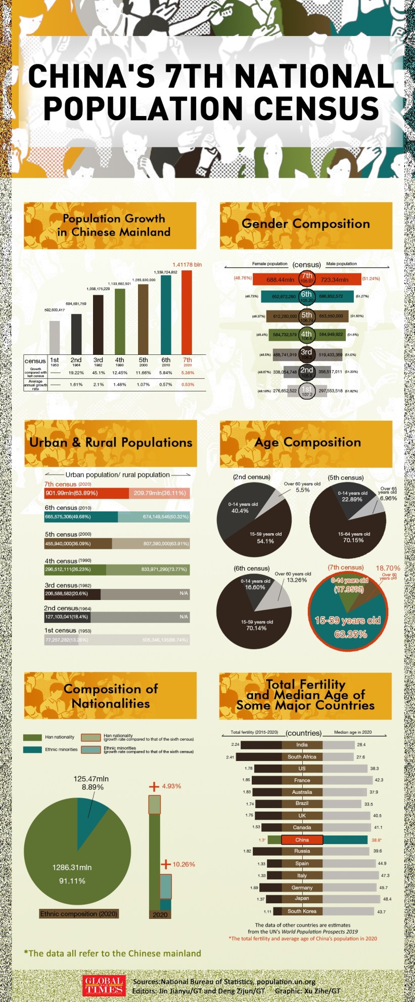 China's 7th National Population Census Infographic: Xu Zihe/GT