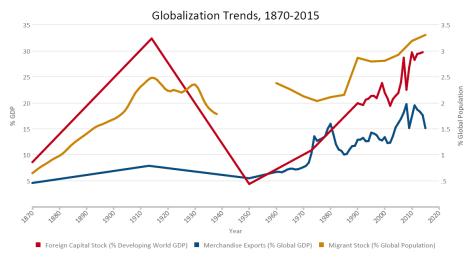 globalization-trends-1870-20151