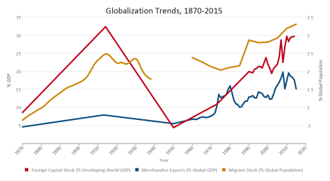 globalization-trends-1870-20151