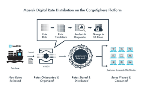 Maersk Line goes live with CargoSphere digital rate