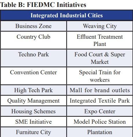 Allama Iqbal Industrial City