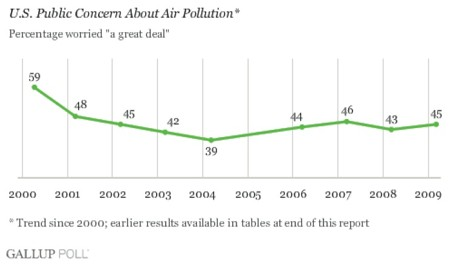 public concern about air pollution