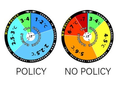 To illustrate the findings of their model, MIT researchers created a pair of 'roulette wheels.' The wheel on the right depicts their estimate of the range of probability of potential global temperature change over the next 100 years if no policy change is enacted on curbing greenhouse gas emissions. The wheel on the left assumes that aggressive policy is enacted.