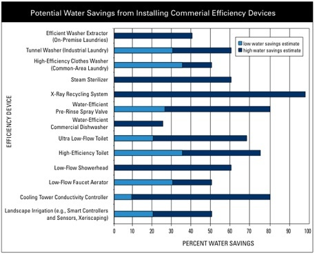 Potential Water Savings from Installed Effeciency Devices