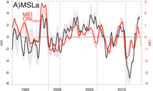 Figure 2. De-trended global mean sea level based on estimates provided of the 5 major altimetry groups with their mean (black-solid) and full range (grey shading). Metrics of ENSO based on the Multivariate ENSO Index (MEI) and Objective Nino Index (ONI) are shown in red