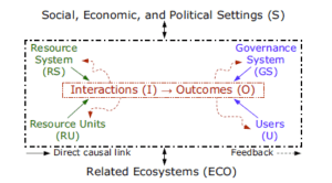 Figure 1 (enlarge). Multitier framework for analyzing socio-ecological systems. Source: Ostrom (2007).