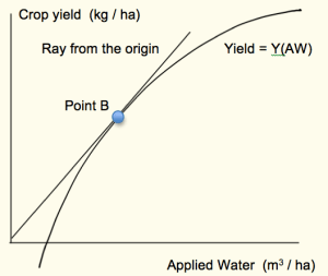 Figure 2. Water productivity will be maximized at a unique point along a quadratic production function with a negative vertical intercept